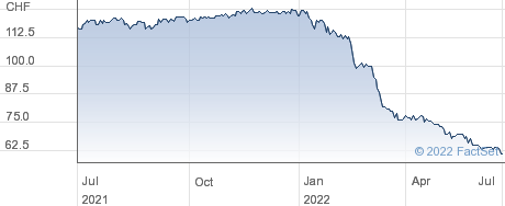 Crealogix Holding AG performance chart