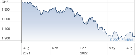 Forbo Holding AG performance chart