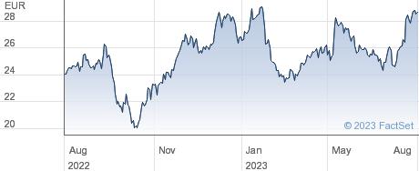 Fresenius SE & Co KGaA performance chart