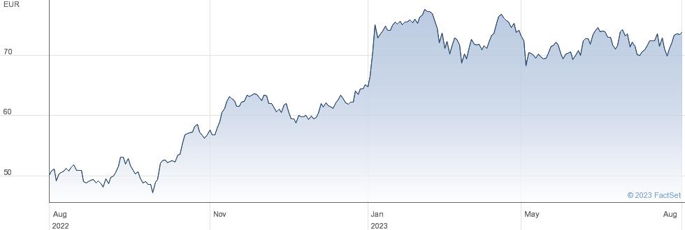 Publicis Groupe SA performance chart