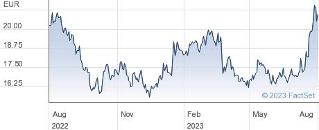 Guerbet SA performance chart