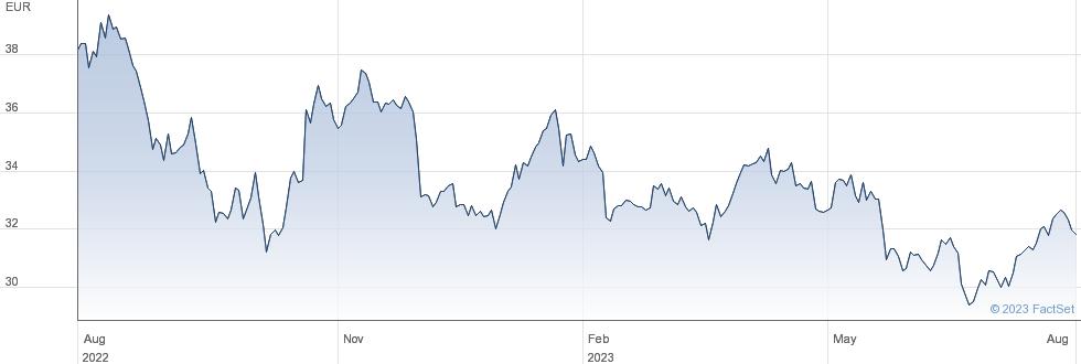 Huhtamaki Oyj performance chart