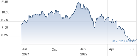 Derichebourg SA performance chart