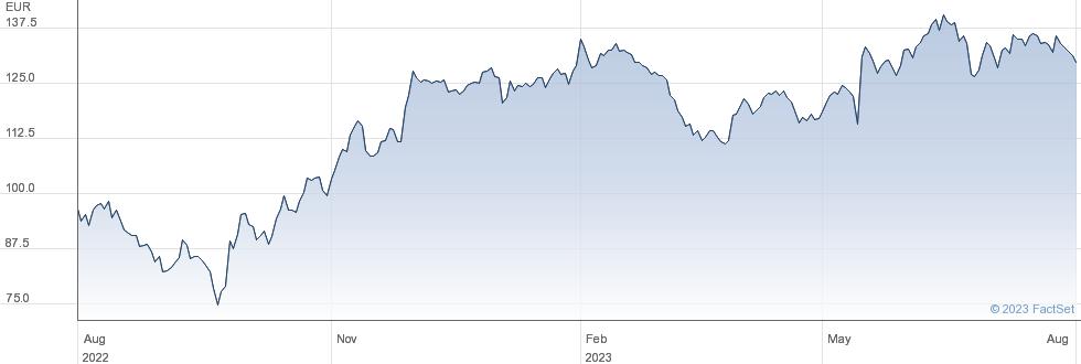 Trigano SA performance chart