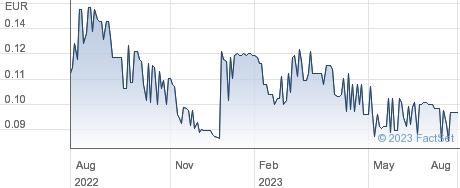 Hubwoo SA performance chart