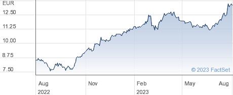 Indra Sistemas SA performance chart