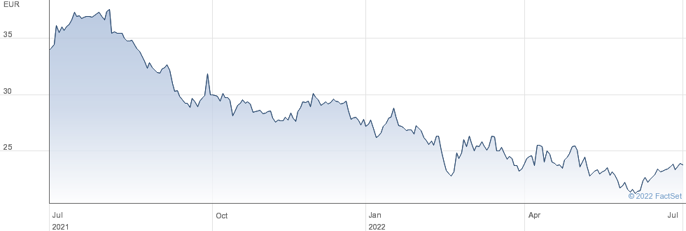 Kesko Oyj performance chart