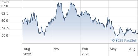 Kws Saat SE performance chart