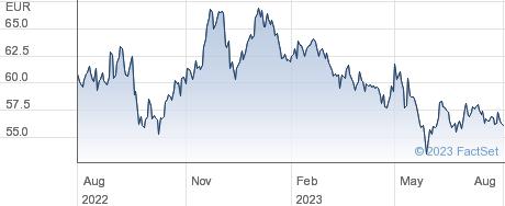 KWS SAAT SE & Co KgaA performance chart