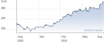 KSB AG performance chart