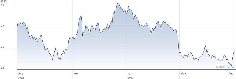 Lectra SA performance chart