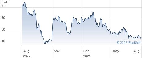 Lenzing AG performance chart
