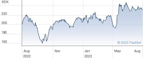 KABE Group AB performance chart