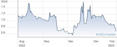 Dof ASA performance chart