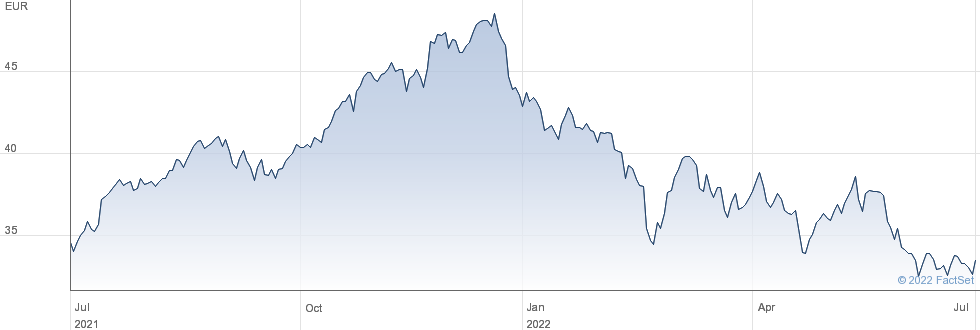 GEA Group AG performance chart