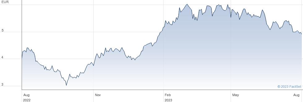 DEUTZ AG performance chart