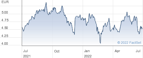 Bollore SA performance chart