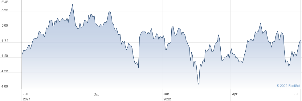 Bollore SE performance chart