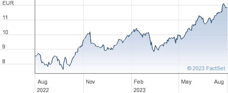 Mediobanca Banca di Credito Finanziario SpA performance chart