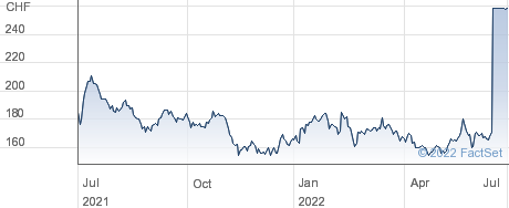 Valora Holding AG performance chart