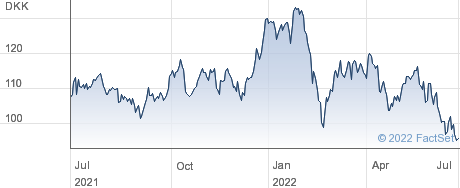 Danske Bank A/S performance chart