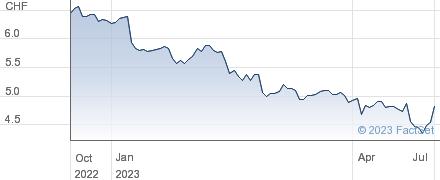 OC Oerlikon Corporation AG Pfaeffikon performance chart