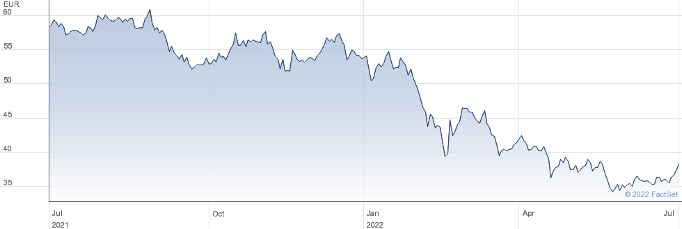 Deutsche Post AG performance chart