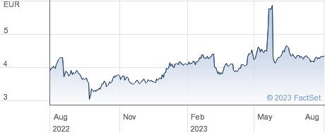 Borussia Dortmund GmbH & Co KGaA performance chart