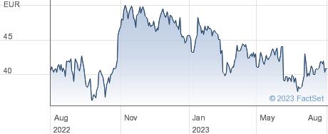 OMV AG performance chart