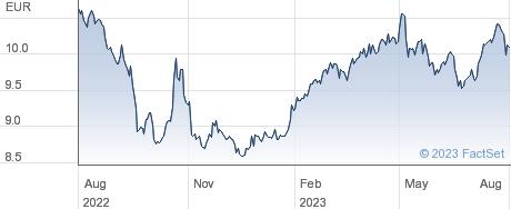 Corticeira Amorim SGPS SA performance chart
