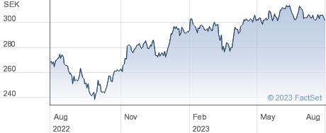 XACT OMXS30 ETF performance chart
