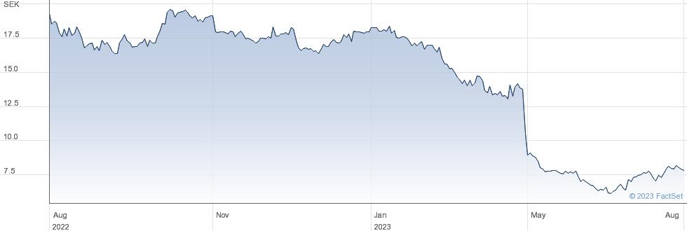 Pricer AB performance chart