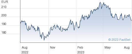 Pernod Ricard SA performance chart