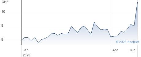 Ascom Holding AG performance chart