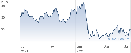Renault SA performance chart