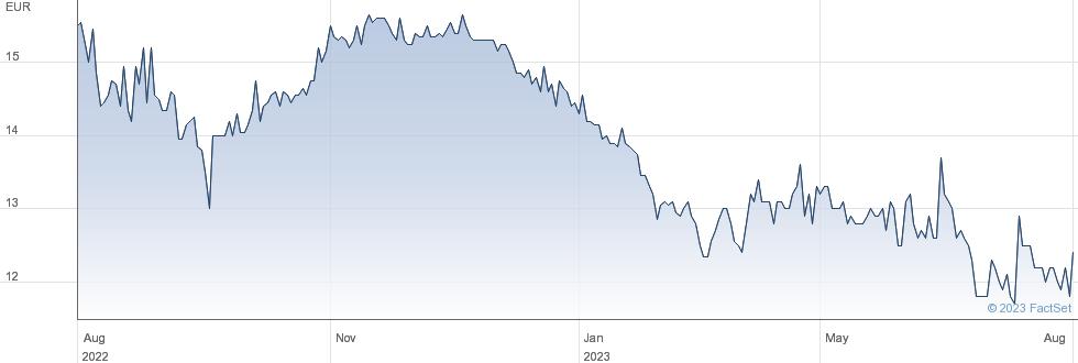 Rhoen Klinikum AG performance chart