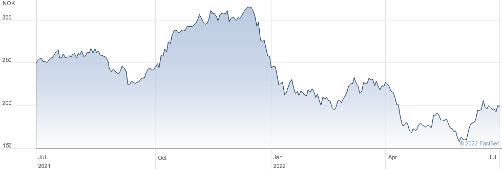 Tomra Systems ASA performance chart