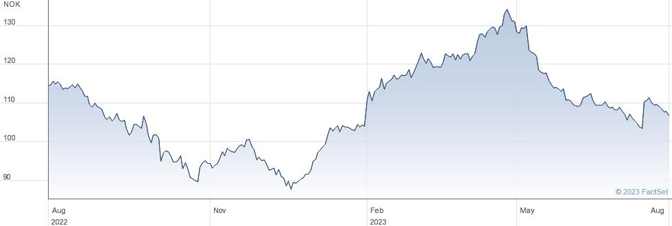Telenor ASA performance chart