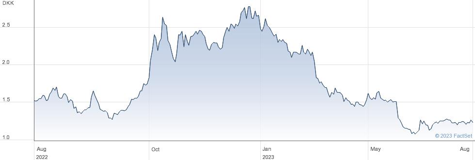 Bioporto A/S performance chart