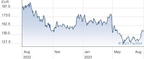 Remy Cointreau SA performance chart