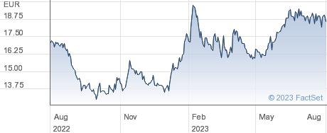 Leifheit AG performance chart