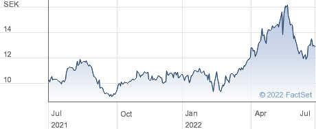 Rottneros AB performance chart