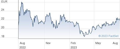 Deutsche EuroShop AG performance chart