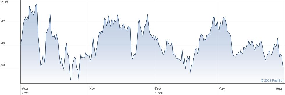 RWE AG performance chart