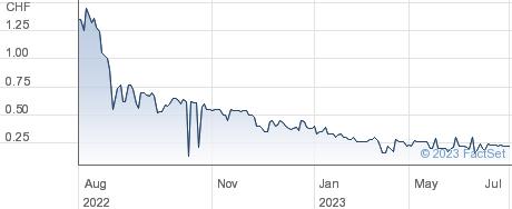 Arundel AG performance chart