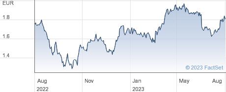 Iren SpA performance chart