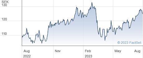 Skandinaviska Enskilda Banken AB performance chart
