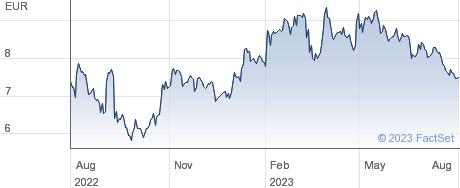 SGL Carbon SE performance chart