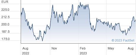 Sofina SA performance chart