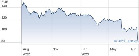 Altarea SCA performance chart